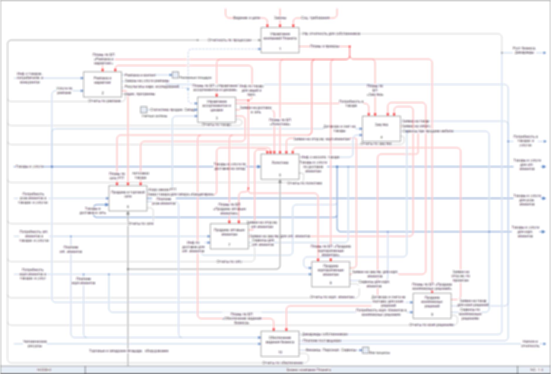 Выполнена разработка архитектуры бизнес-процессов ГК «Планета»