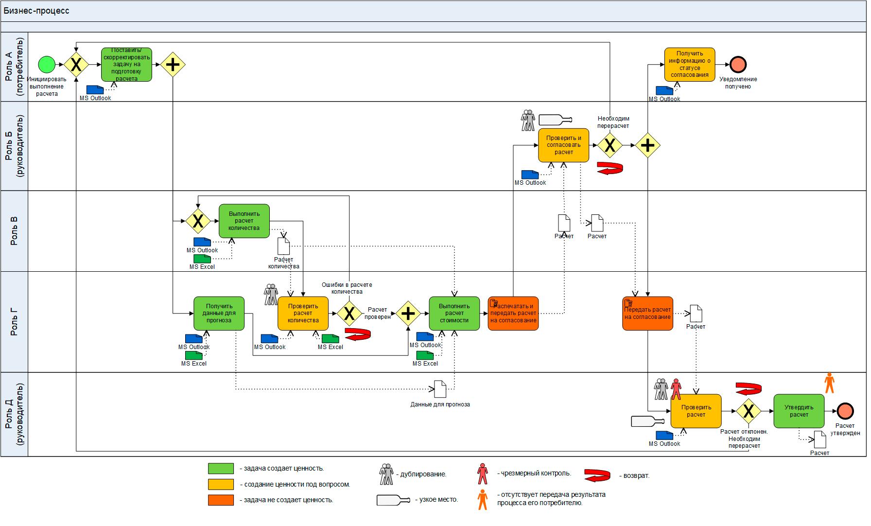 Бизнес-процесс на ладони: простые методы анализа и оптимизации
